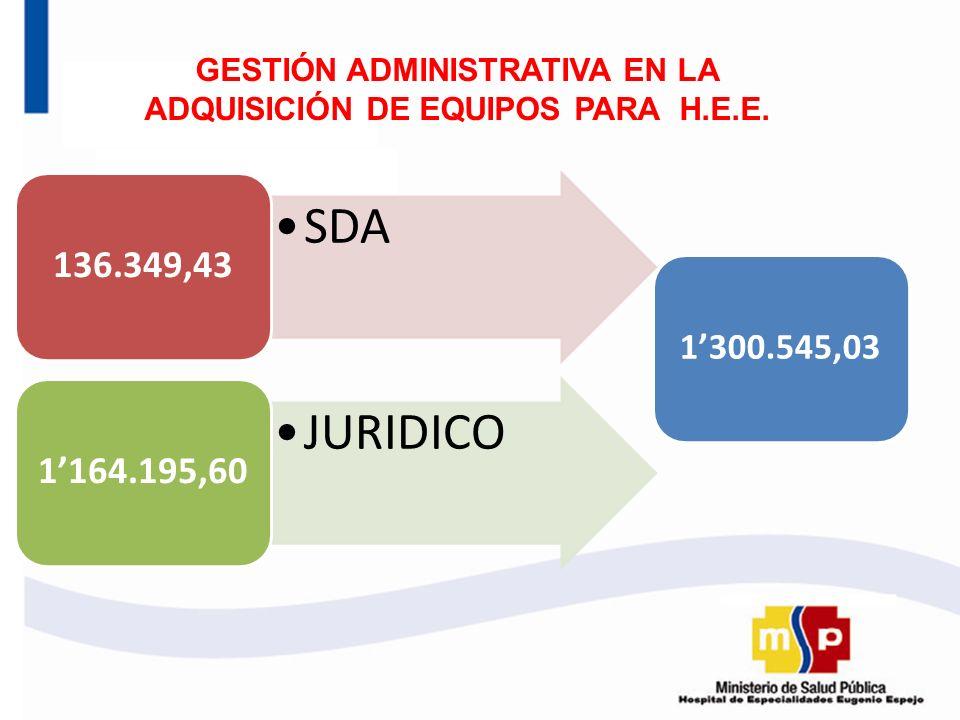 SDA 136.349,43 JURIDICO 1164.195,60 GESTIÓN ADMINISTRATIVA EN LA ADQUISICIÓN DE EQUIPOS PARA H.E.E. 1300.545,03