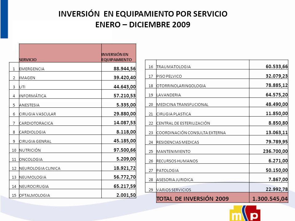 SERVICIO INVERSIÓN EN EQUIPAMIENTO 1EMERGENCIA 88.944,56 2IMAGEN 39.420,40 3UTI 44.643,00 4INFORMÁTICA 57.210,53 5ANESTESIA 5.335,00 6CIRUGIA VASCULAR