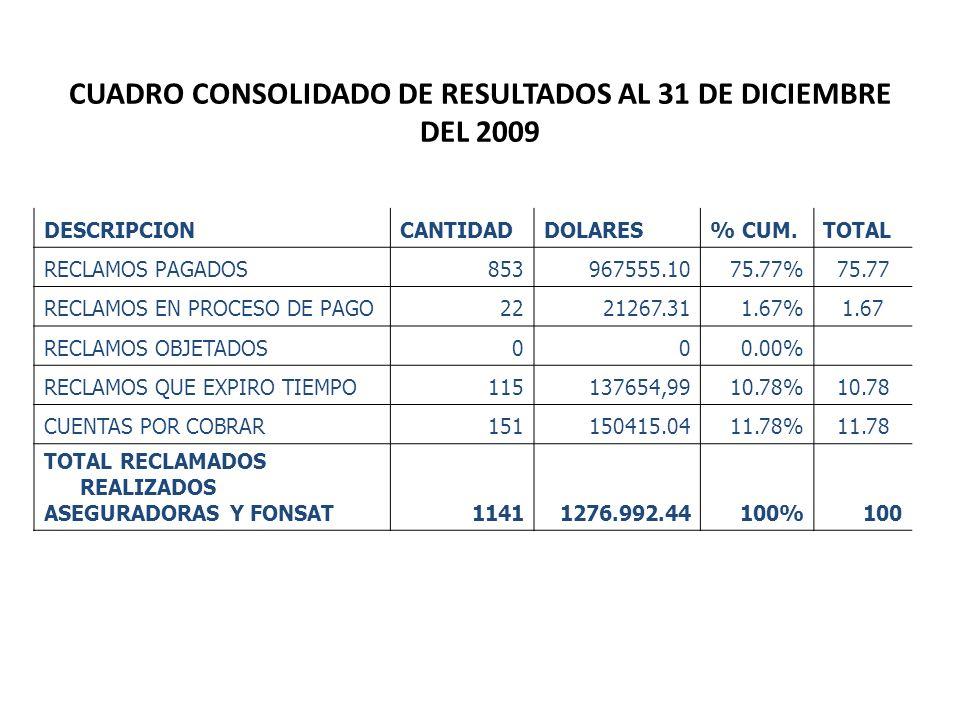 CUADRO CONSOLIDADO DE RESULTADOS AL 31 DE DICIEMBRE DEL 2009 DESCRIPCIONCANTIDADDOLARES% CUM.TOTAL RECLAMOS PAGADOS853967555.1075.77%75.77 RECLAMOS EN