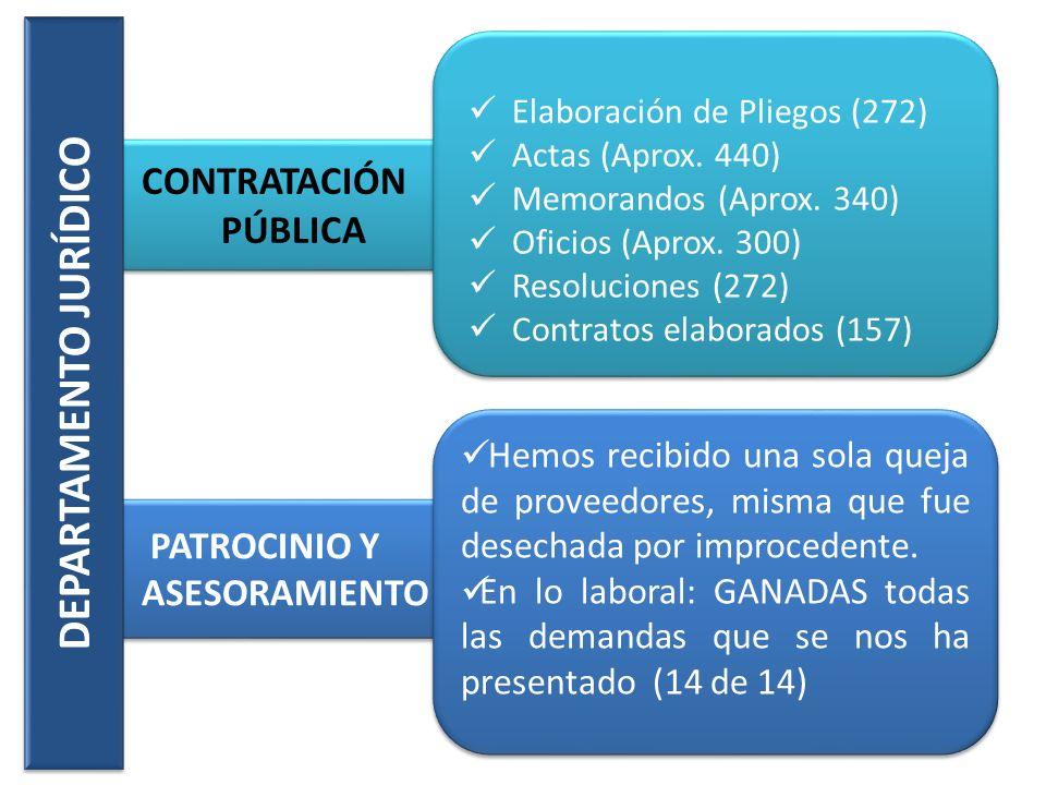 PATROCINIO Y ASESORAMIENTO CONTRATACIÓN PÚBLICA Elaboración de Pliegos (272) Actas (Aprox. 440) Memorandos (Aprox. 340) Oficios (Aprox. 300) Resolucio