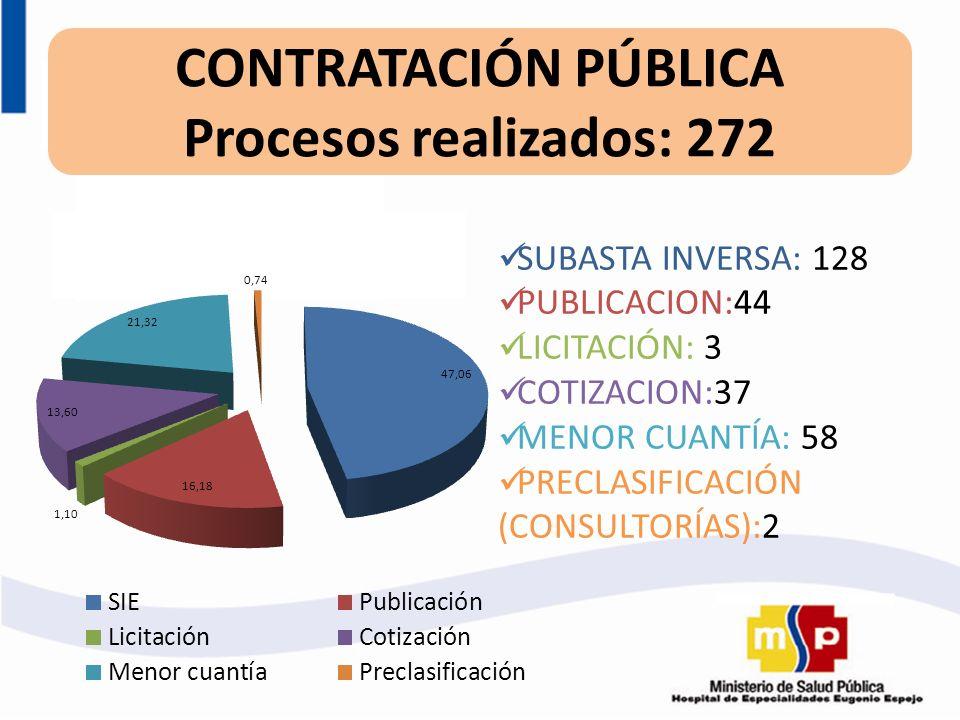 CONTRATACIÓN PÚBLICA Procesos realizados: 272 SUBASTA INVERSA: 128 PUBLICACION:44 LICITACIÓN: 3 COTIZACION:37 MENOR CUANTÍA: 58 PRECLASIFICACIÓN (CONS