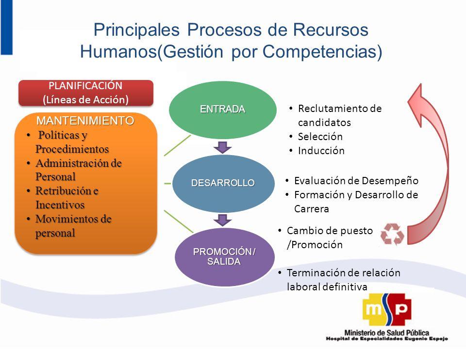 Principales Procesos de Recursos Humanos(Gestión por Competencias) ENTRADADESARROLLO PROMOCIÓN / SALIDA MANTENIMIENTO Políticas y Procedimientos Polít