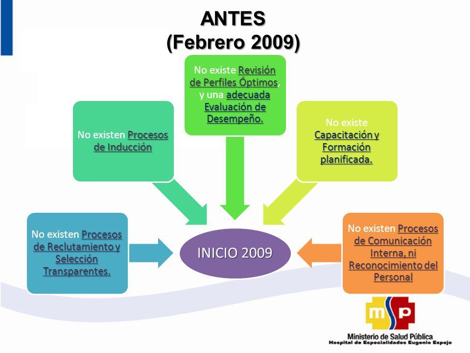 INICIO 2009 Procesos de Reclutamiento y Selección Transparentes. No existen Procesos de Reclutamiento y Selección Transparentes. Procesos de Inducción