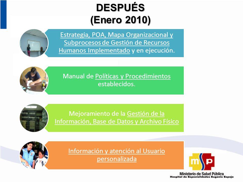 DESPUÉS (Enero 2010) Estrategia, POA, Mapa Organizacional y Subprocesos de Gestión de Recursos Humanos Implementado y en ejecución. Manual de Política