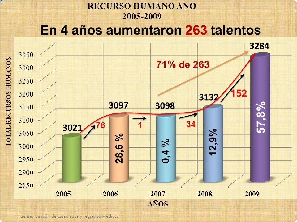 57 761 Fuente: Gestión de Estadística y registros Médicos 34 152 71% de 263 57,8% 12,9% 0,4 %28,6 % En 4 años aumentaron 263 talentos