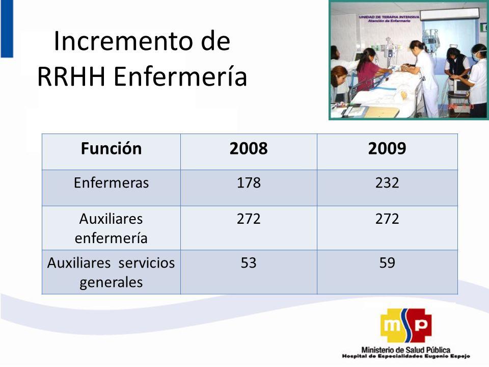 Incremento de RRHH Enfermería Función20082009 Enfermeras178232 Auxiliares enfermería 272 Auxiliares servicios generales 5359