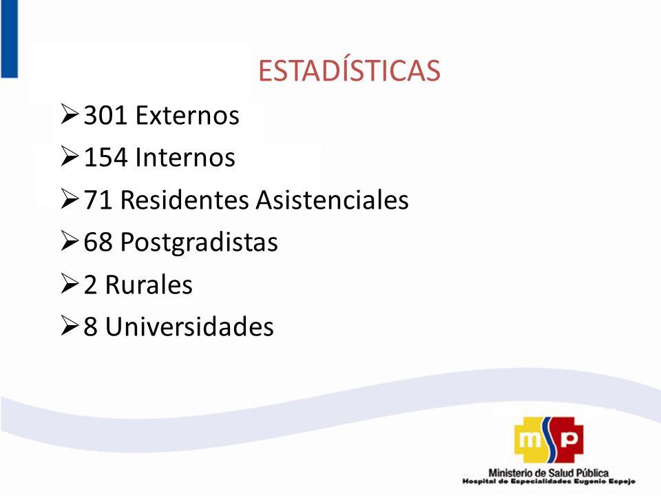 ESTADÍSTICAS 301 Externos 154 Internos 71 Residentes Asistenciales 68 Postgradistas 2 Rurales 8 Universidades
