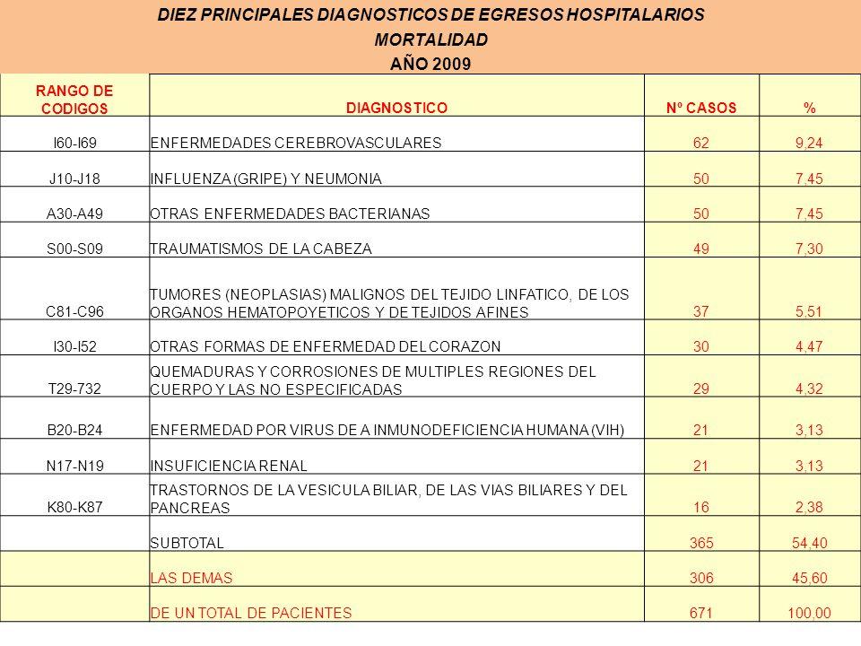 DIEZ PRINCIPALES DIAGNOSTICOS DE EGRESOS HOSPITALARIOS MORTALIDAD AÑO 2009 RANGO DE CODIGOSDIAGNOSTICONº CASOS% I60-I69ENFERMEDADES CEREBROVASCULARES6
