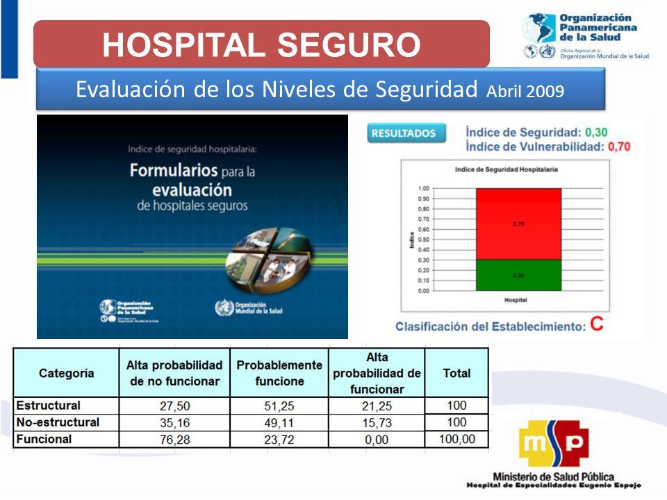 HOSPITAL SEGURO Evaluación de los Niveles de Seguridad Abril 2009