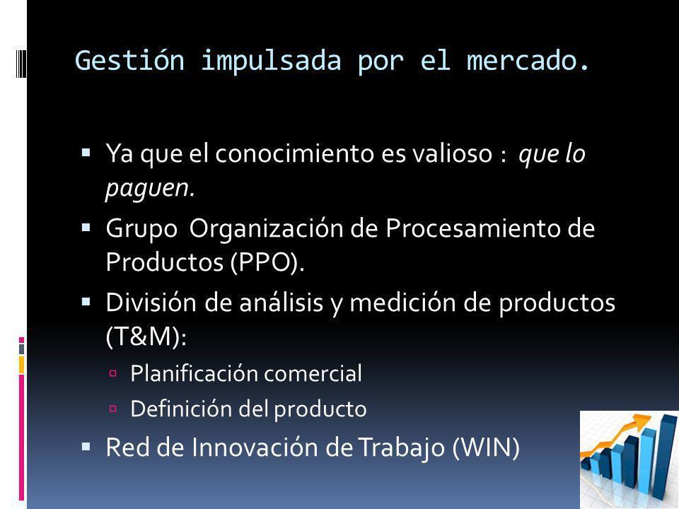 Gestión impulsada por el mercado. Ya que el conocimiento es valioso : que lo paguen. Grupo Organización de Procesamiento de Productos (PPO). División