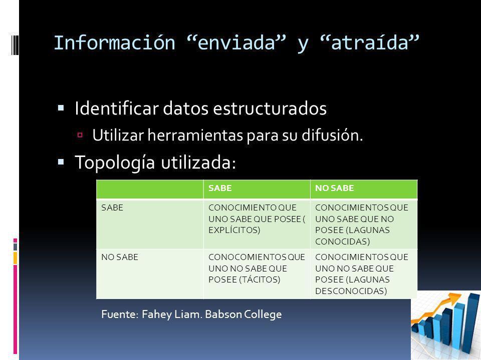 Información enviada y atraída Identificar datos estructurados Utilizar herramientas para su difusión. Topología utilizada: SABENO SABE SABECONOCIMIENT