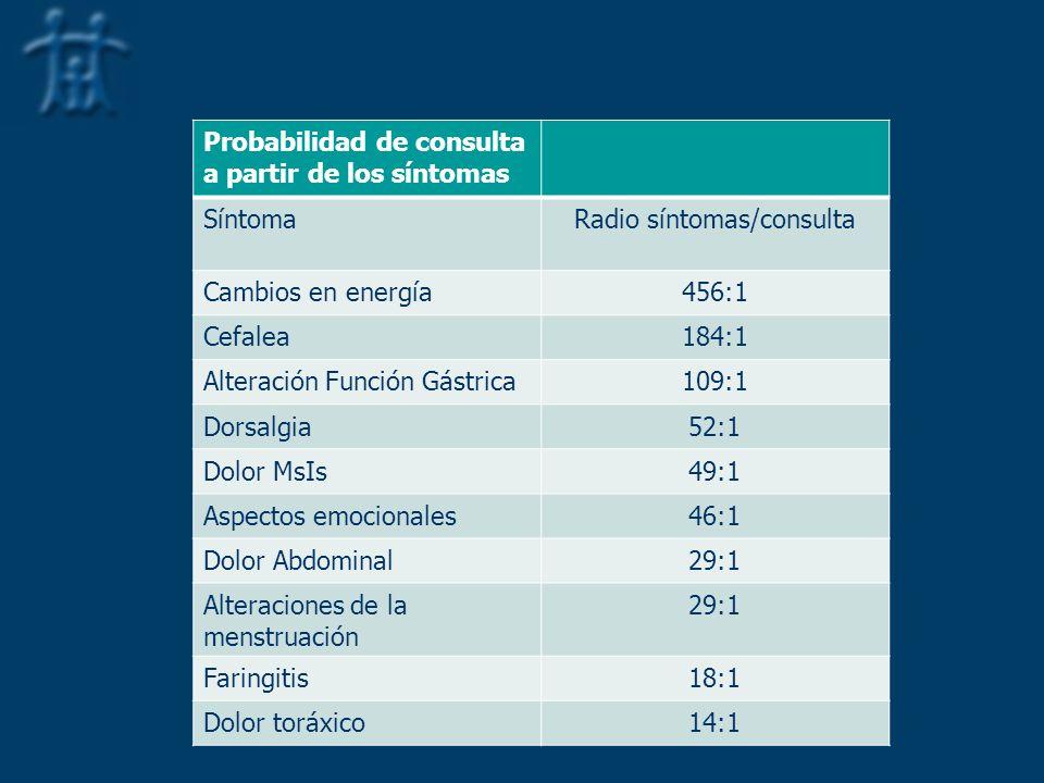 Probabilidad de consulta a partir de los síntomas SíntomaRadio síntomas/consulta Cambios en energía456:1 Cefalea184:1 Alteración Función Gástrica109:1 Dorsalgia52:1 Dolor MsIs49:1 Aspectos emocionales46:1 Dolor Abdominal29:1 Alteraciones de la menstruación 29:1 Faringitis18:1 Dolor toráxico14:1