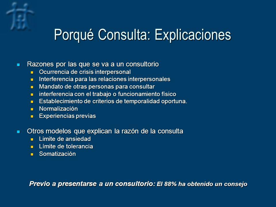 Porqué Consulta: Explicaciones Razones por las que se va a un consultorio Razones por las que se va a un consultorio Ocurrencia de crisis interpersona