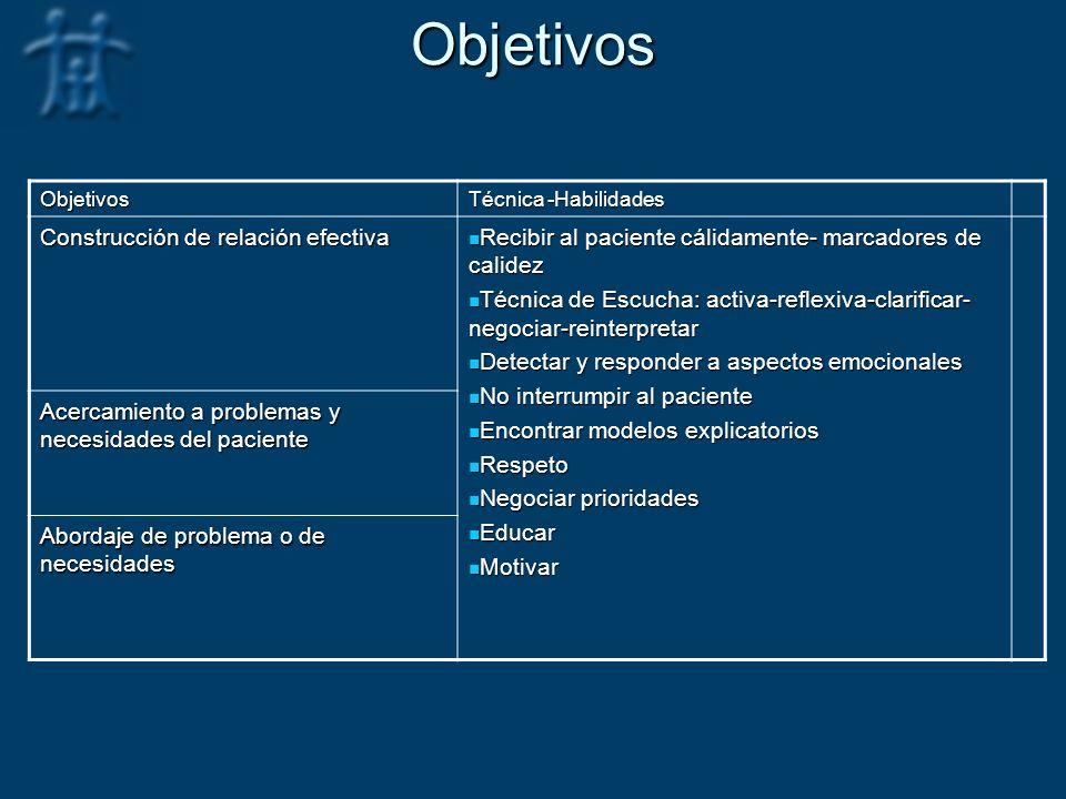 Objetivos Objetivos Técnica -Habilidades Construcción de relación efectiva Recibir al paciente cálidamente- marcadores de calidez Recibir al paciente