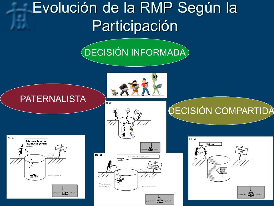 Evolución de la RMP Según la Participación PATERNALISTA DECISIÓN INFORMADA DECISIÓN COMPARTIDA