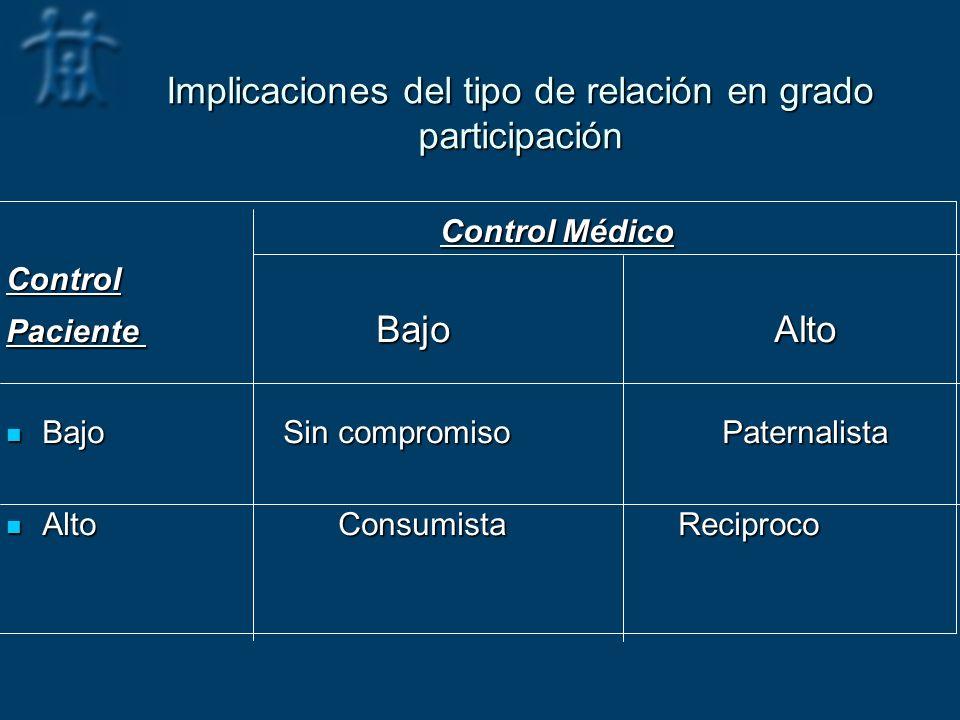 Implicaciones del tipo de relación en grado participación Control Médico Control MédicoControl Paciente Bajo Alto Bajo Sin compromiso Paternalista Baj