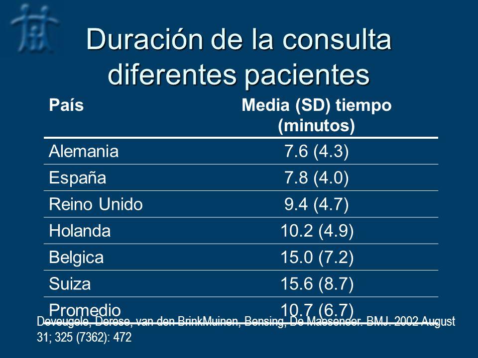 Duración de la consulta diferentes pacientes PaísMedia (SD) tiempo (minutos) Alemania7.6 (4.3) España7.8 (4.0) Reino Unido9.4 (4.7) Holanda10.2 (4.9) Belgica15.0 (7.2) Suiza15.6 (8.7) Promedio10.7 (6.7) Deveugele, Derese, van den BrinkMuinen, Bensing, De Maeseneer.