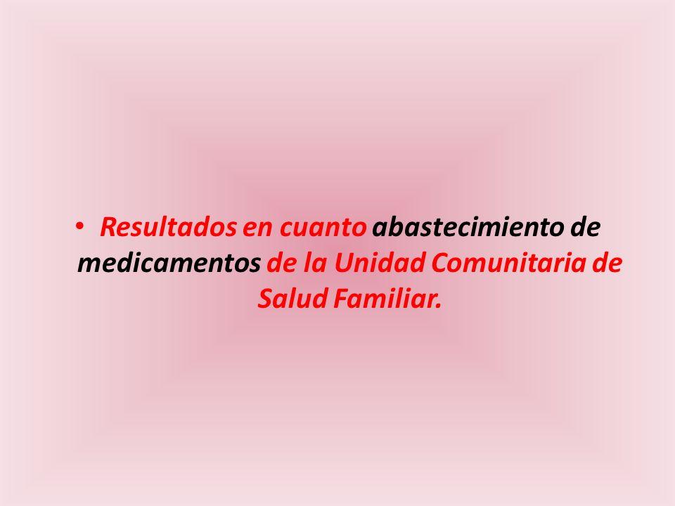 Resultados en cuanto abastecimiento de medicamentos de la Unidad Comunitaria de Salud Familiar.