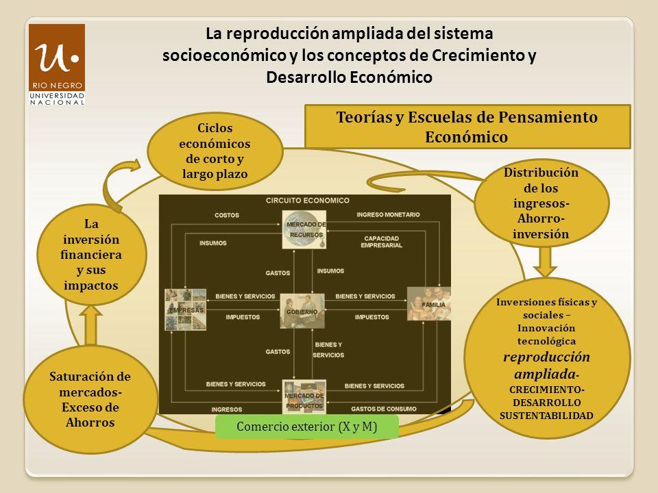 La reproducción ampliada del sistema socioeconómico y los conceptos de Crecimiento y Desarrollo Económico Distribución de los ingresos- Ahorro- invers