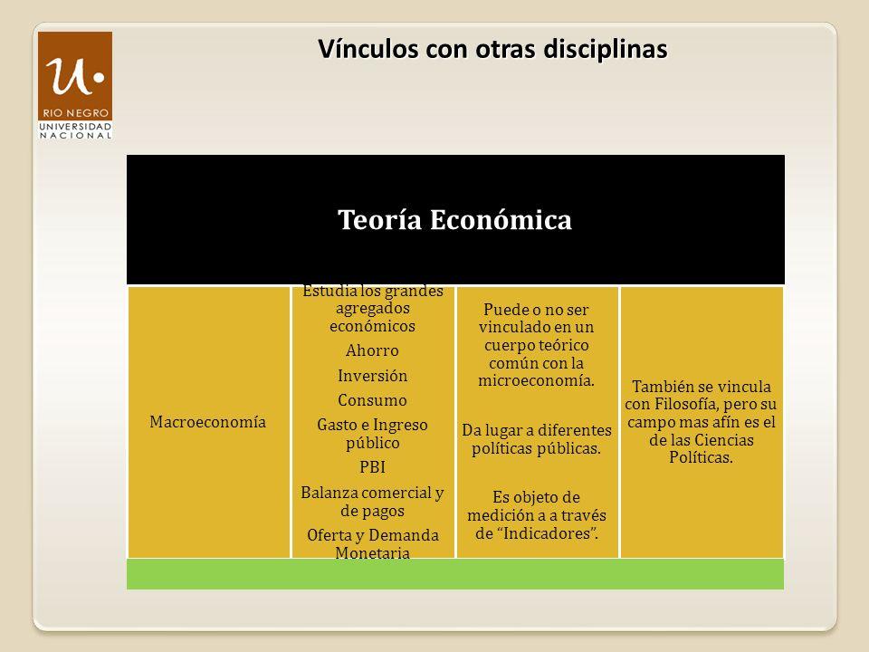 Vínculos con otras disciplinas Teoría Económica Macroeconomía Estudia los grandes agregados económicos Ahorro Inversión Consumo Gasto e Ingreso públic