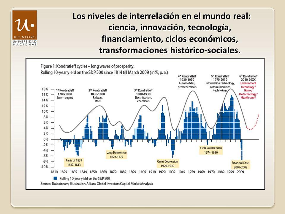 Los niveles de interrelación en el mundo real: ciencia, innovación, tecnología, financiamiento, ciclos económicos, transformaciones histórico-sociales