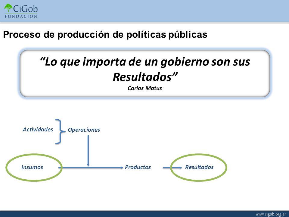 InsumosProductosResultados Operaciones Actividades Lo que importa de un gobierno son sus Resultados Carlos Matus Proceso de producción de políticas pú