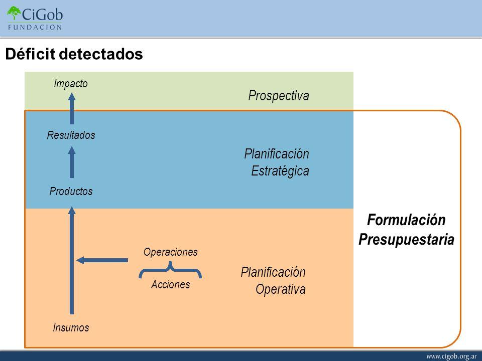 Prospectiva Planificación Estratégica Planificación Operativa Formulación Presupuestaria Insumos Productos Resultados Impacto Operaciones Acciones Déf
