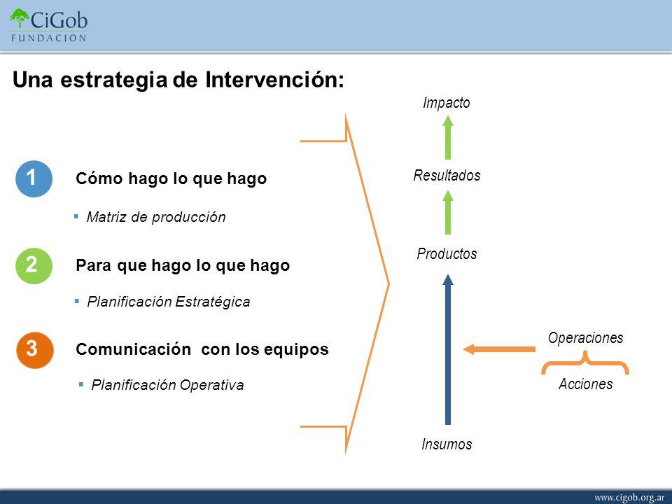 Una estrategia de Intervención: Insumos Productos Resultados Impacto Operaciones Acciones Cómo hago lo que hago 1 Para que hago lo que hago 2 3 Comuni