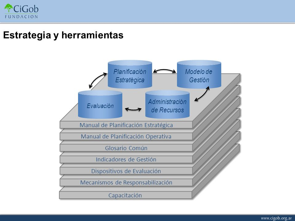 Capacitación Mecanismos de Responsabilización Dispositivos de Evaluación Indicadores de Gestión Glosario Común Manual de Planificación Operativa Manua