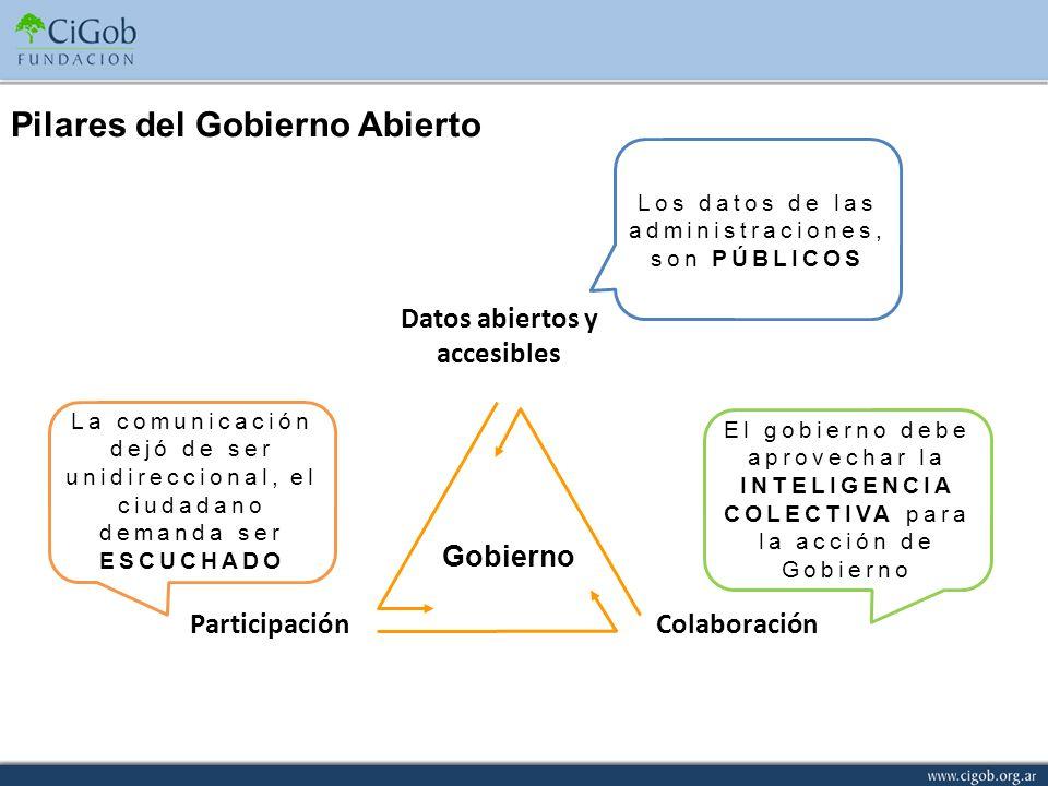 Pilares del Gobierno Abierto Participación Datos abiertos y accesibles Colaboración Gobierno Los datos de las administraciones, son PÚBLICOS El gobier