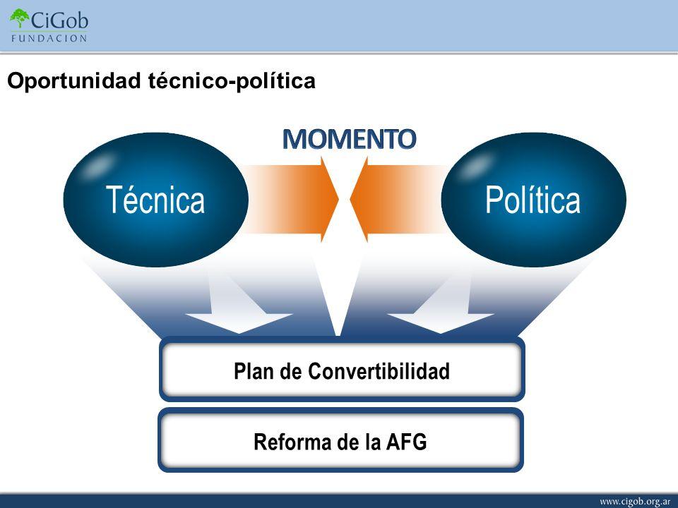 Oportunidad técnico-política Plan de Convertibilidad Reforma de la AFG