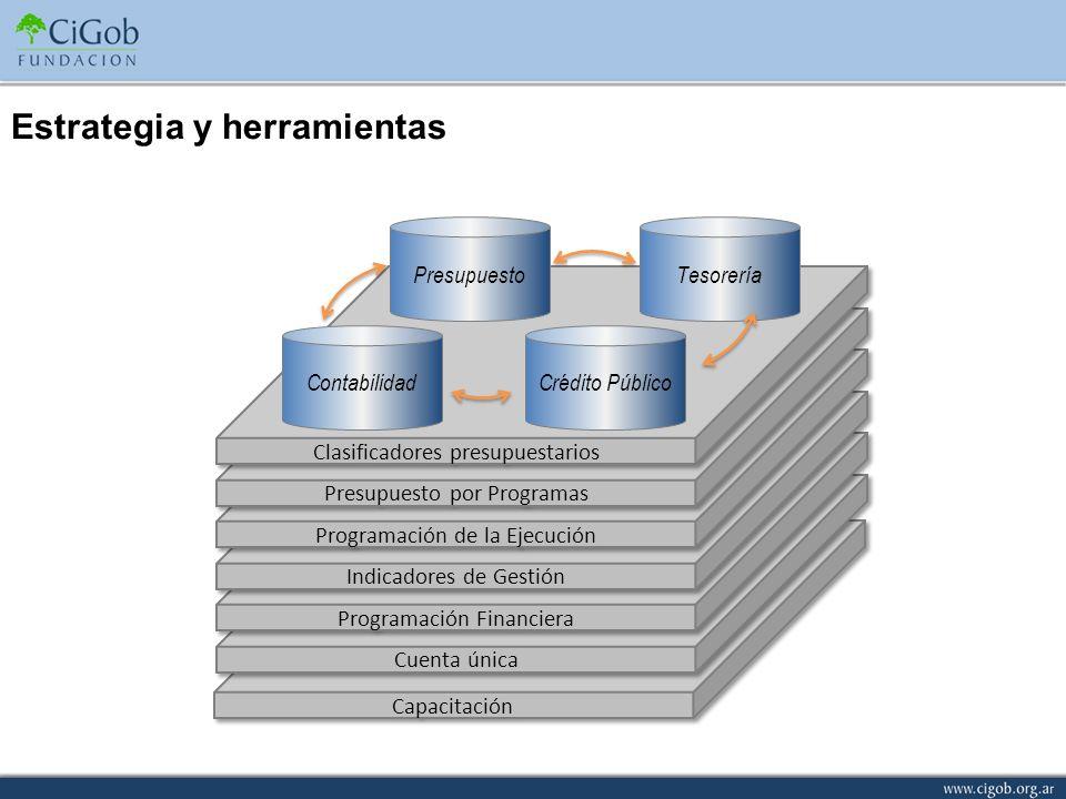 Capacitación Cuenta única Programación Financiera Indicadores de Gestión Programación de la Ejecución Presupuesto por Programas Clasificadores presupu