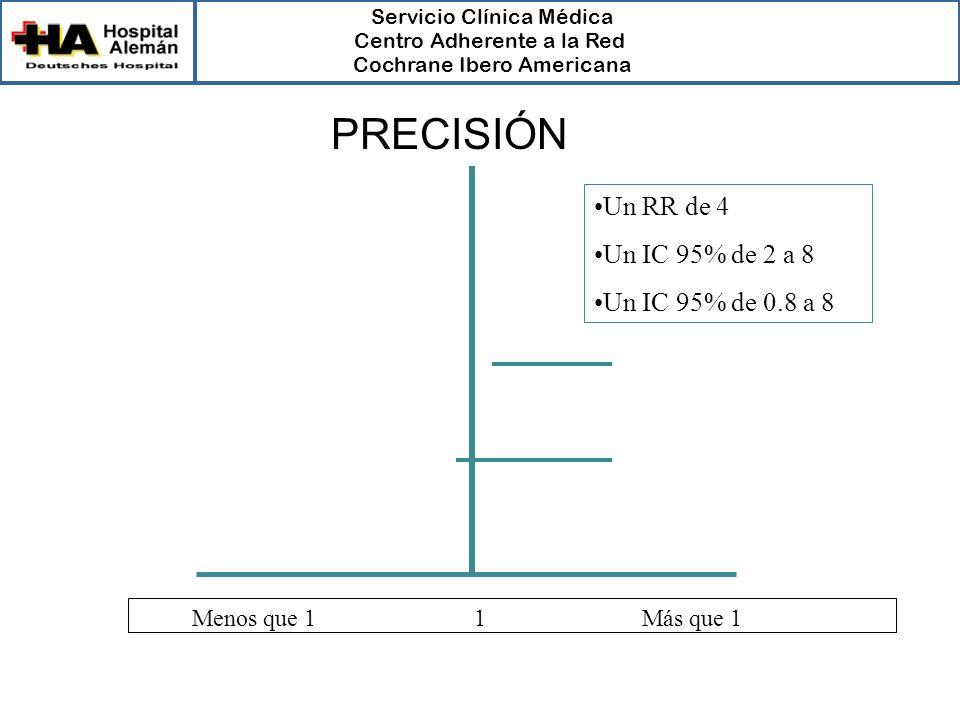 Servicio Clínica Médica Centro Adherente a la Red Cochrane Ibero Americana Menos que 1 1 Más que 1 Un RR de 4 Un IC 95% de 2 a 8 Un IC 95% de 0.8 a 8