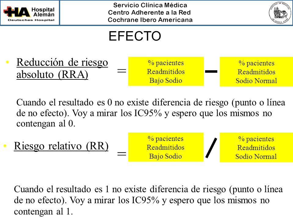 Servicio Clínica Médica Centro Adherente a la Red Cochrane Ibero Americana Reducción de riesgo absoluto (RRA) Riesgo relativo (RR) % pacientes Readmit