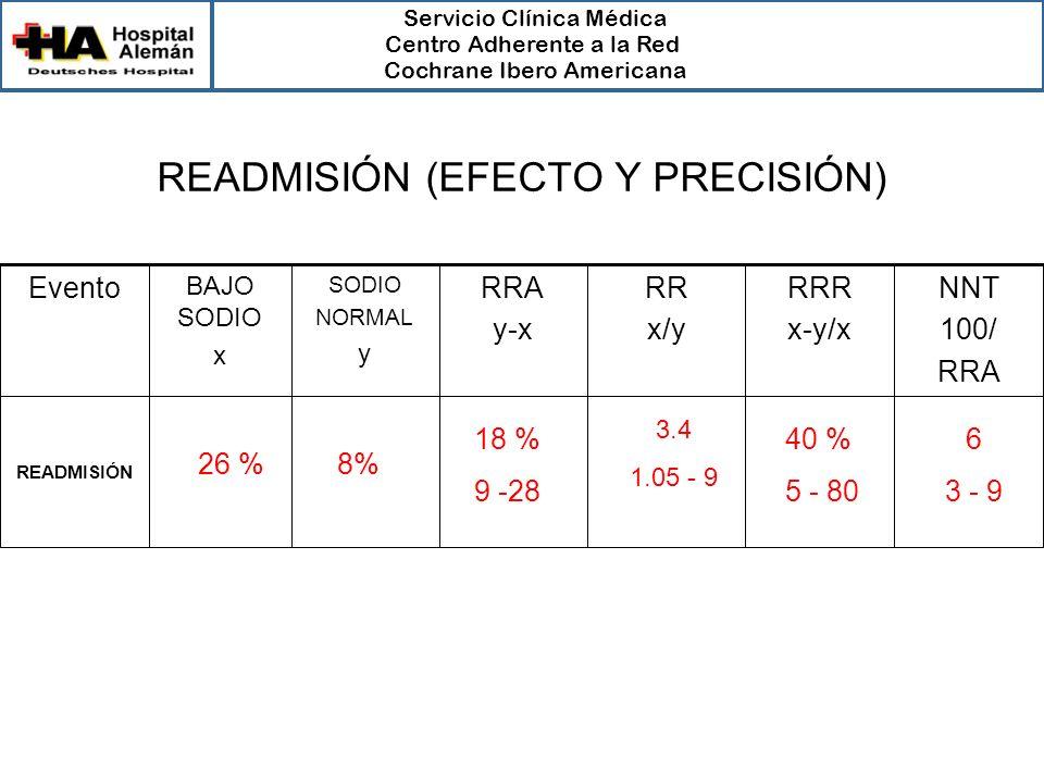 Servicio Clínica Médica Centro Adherente a la Red Cochrane Ibero Americana SODIO NORMAL y READMISIÓN NNT 100/ RRA RRR x-y/x RR x/y RRA y-x BAJO SODIO