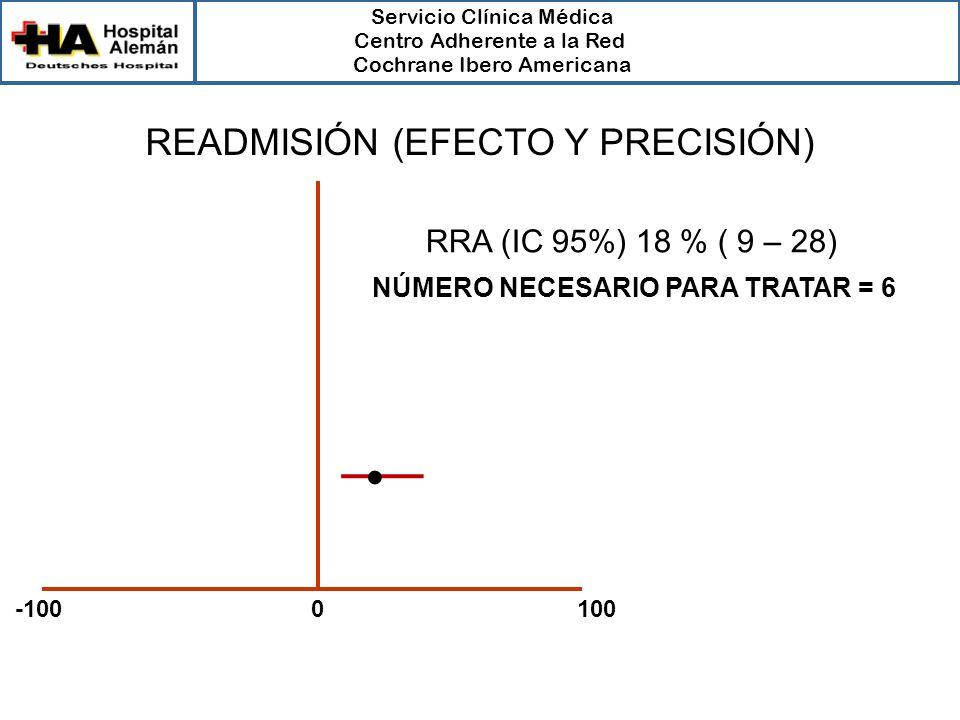 Servicio Clínica Médica Centro Adherente a la Red Cochrane Ibero Americana -100 0 100 No efecto Salina Ondasetron RRA (IC 95%) 18 % ( 9 – 28) NÚMERO N