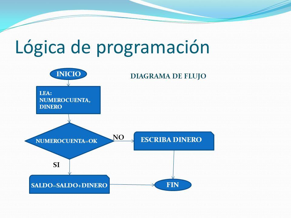 Lógica de programación INICIO FIN NO SI NUMEROCUENTA=OK SALDO=SALDO+DINERO ESCRIBA DINERO LEA: NUMEROCUENTA, DINERO DIAGRAMA DE FLUJO