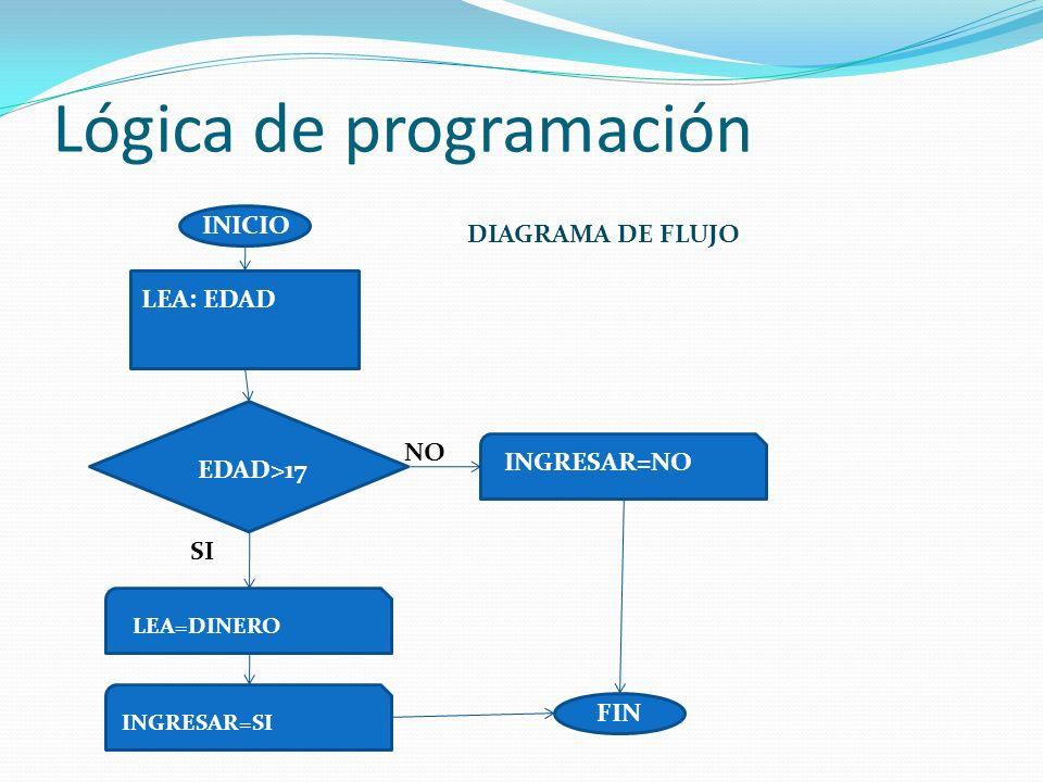 Lógica de programación INICIO FIN NO SI EDAD>17 LEA=DINERO INGRESAR=NO LEA: EDAD DIAGRAMA DE FLUJO INGRESAR=SI