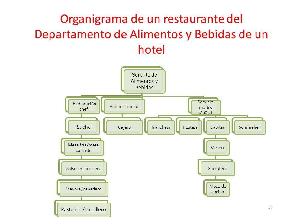 Organigrama de un restaurante del Departamento de Alimentos y Bebidas de un hotel Gerente de Alimentos y Bebidas Elaboración chef Suche Mesa fría/mesa