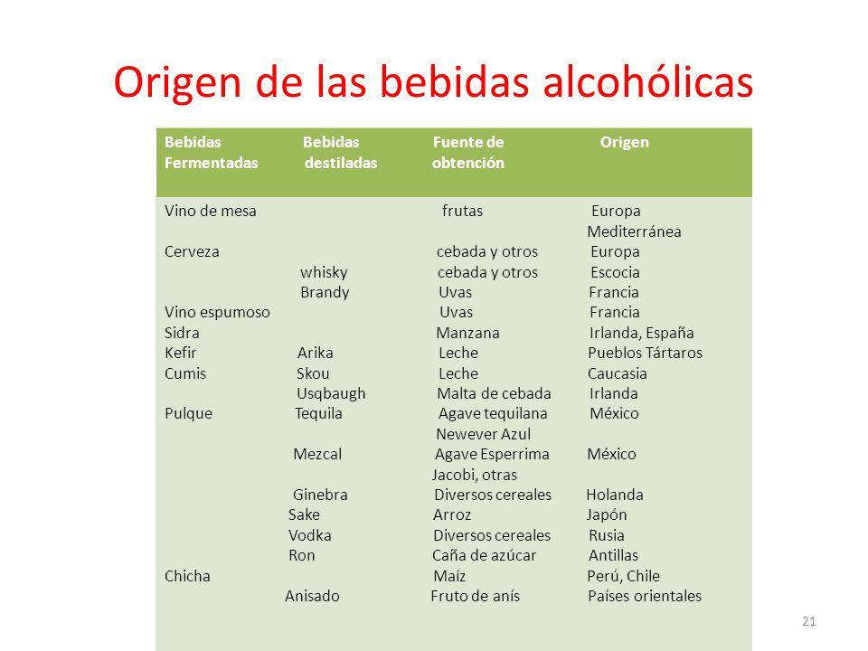 Origen de las bebidas alcohólicas Bebidas Bebidas Fuente de Origen Fermentadas destiladas obtención Vino de mesa frutas Europa Mediterránea Cerveza ce