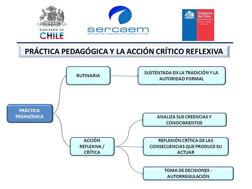 PRÁCTICA PEDAGÓGICA Y LA ACCIÓN CRÍTICO REFLEXIVA PRÁCTICA PEDAGÓGICA RUTINARIA ACCIÓN REFLEXIVA / CRÍTICA SUSTENTADA EN LA TRADICIÓN Y LA AUTORIDAD FORMAL ANALIZA SUS CREENCIAS Y CONOCIMIENTOS REFLEXIÓN CRÍTICA DE LAS CONSECUENCIAS QUE PRODUCE SU ACTUAR TOMA DE DECISIONES - AUTORREGULACIÓN