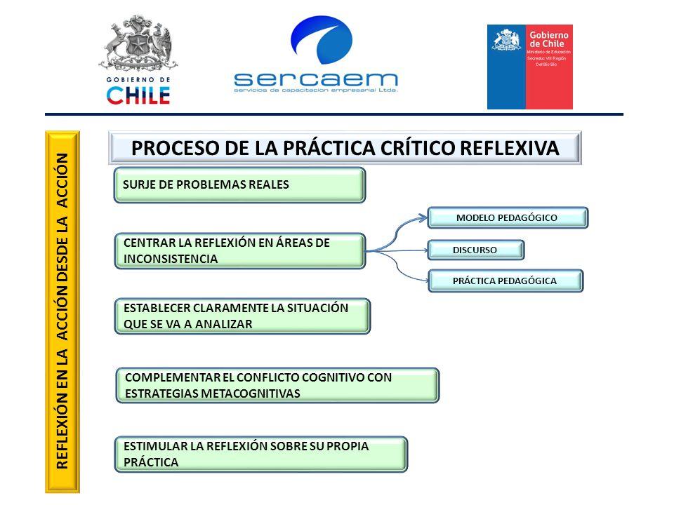 PROCESO DE LA PRÁCTICA CRÍTICO REFLEXIVA SURJE DE PROBLEMAS REALES CENTRAR LA REFLEXIÓN EN ÁREAS DE INCONSISTENCIA ESTABLECER CLARAMENTE LA SITUACIÓN QUE SE VA A ANALIZAR COMPLEMENTAR EL CONFLICTO COGNITIVO CON ESTRATEGIAS METACOGNITIVAS ESTIMULAR LA REFLEXIÓN SOBRE SU PROPIA PRÁCTICA MODELO PEDAGÓGICO DISCURSO PRÁCTICA PEDAGÓGICA REFLEXIÓN EN LA ACCIÓN DESDE LA ACCIÓN