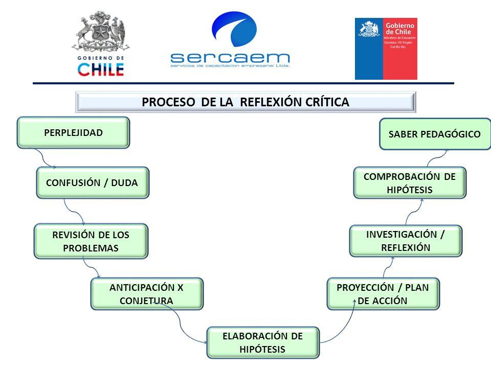 PROCESO DE LA REFLEXIÓN CRÍTICA COMPROBACIÓN DE HIPÓTESIS INVESTIGACIÓN / REFLEXIÓN PROYECCIÓN / PLAN DE ACCIÓN ELABORACIÓN DE HIPÓTESIS PERPLEJIDAD CONFUSIÓN / DUDA ANTICIPACIÓN X CONJETURA REVISIÓN DE LOS PROBLEMAS SABER PEDAGÓGICO