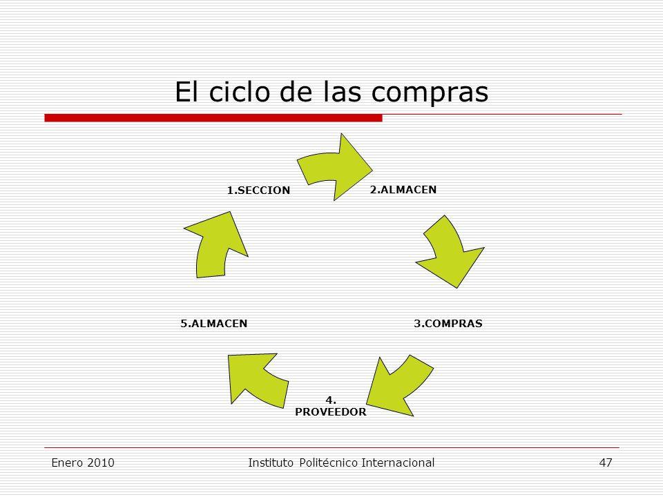 2.ALMACEN 3.COMPRAS 4.