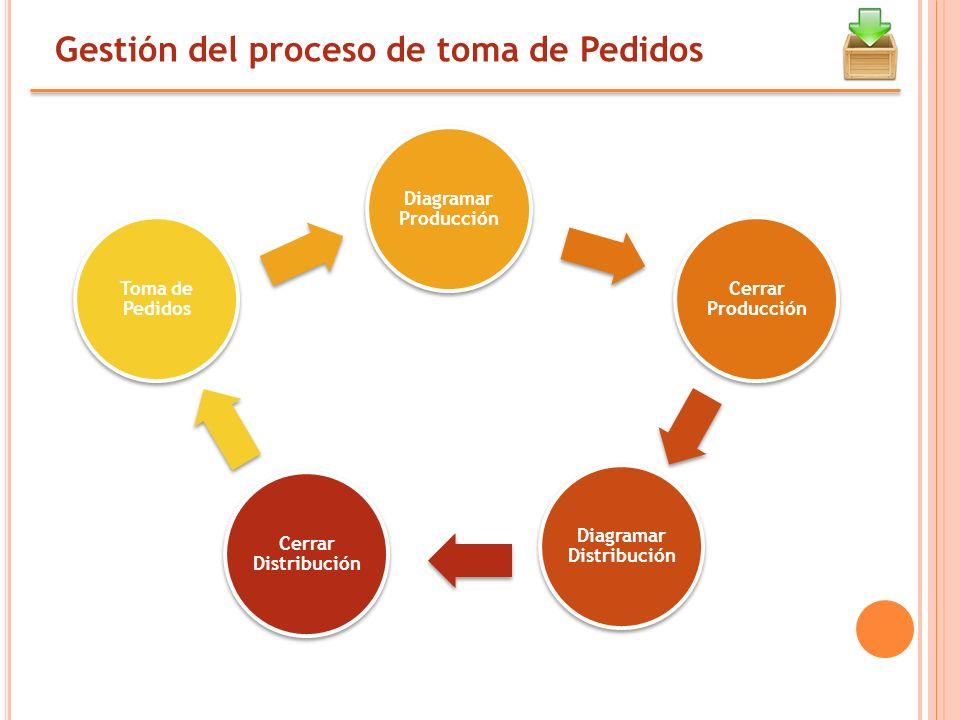 Gestión del proceso de toma de Pedidos Cerrar Distribución Diagramar Distribución Cerrar Producción Diagramar Producción Toma de Pedidos