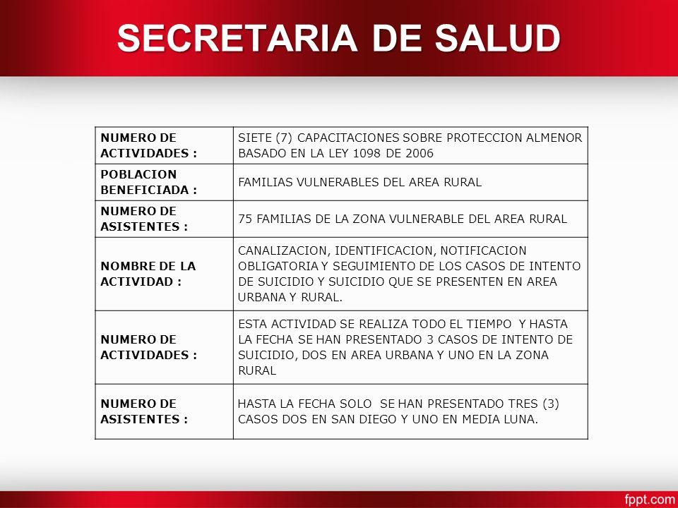 NUMERO DE ACTIVIDADES : SIETE (7) CAPACITACIONES SOBRE PROTECCION ALMENOR BASADO EN LA LEY 1098 DE 2006 POBLACION BENEFICIADA : FAMILIAS VULNERABLES DEL AREA RURAL NUMERO DE ASISTENTES : 75 FAMILIAS DE LA ZONA VULNERABLE DEL AREA RURAL NOMBRE DE LA ACTIVIDAD : CANALIZACION, IDENTIFICACION, NOTIFICACION OBLIGATORIA Y SEGUIMIENTO DE LOS CASOS DE INTENTO DE SUICIDIO Y SUICIDIO QUE SE PRESENTEN EN AREA URBANA Y RURAL.