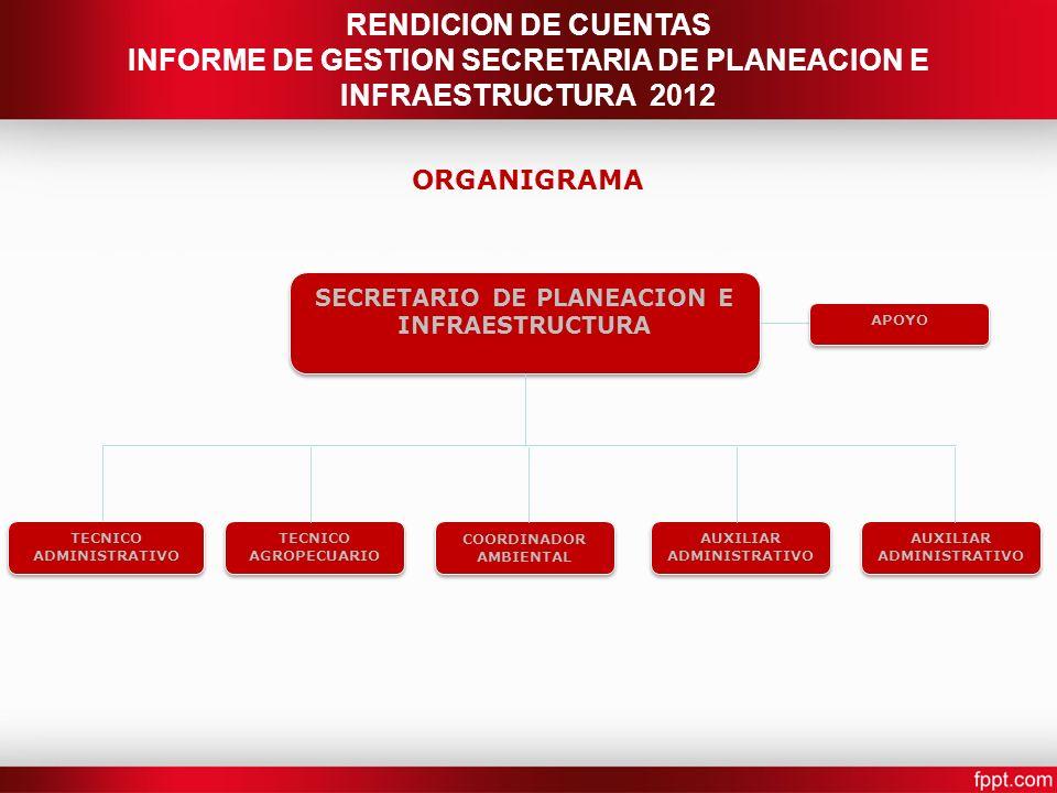 SECRETARIO DE PLANEACION E INFRAESTRUCTURA TECNICO ADMINISTRATIVO RENDICION DE CUENTAS INFORME DE GESTION SECRETARIA DE PLANEACION E INFRAESTRUCTURA 2