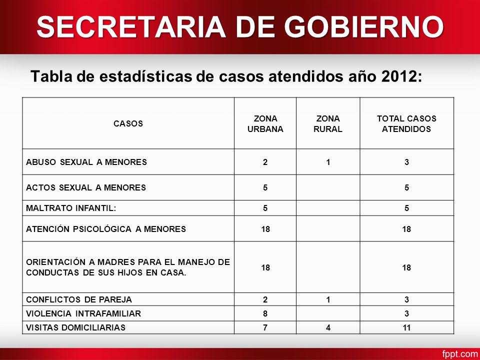 SECRETARIA DE GOBIERNO Tabla de estadísticas de casos atendidos año 2012: CASOS ZONA URBANA ZONA RURAL TOTAL CASOS ATENDIDOS ABUSO SEXUAL A MENORES213 ACTOS SEXUAL A MENORES55 MALTRATO INFANTIL:55 ATENCIÓN PSICOLÓGICA A MENORES18 ORIENTACIÓN A MADRES PARA EL MANEJO DE CONDUCTAS DE SUS HIJOS EN CASA.