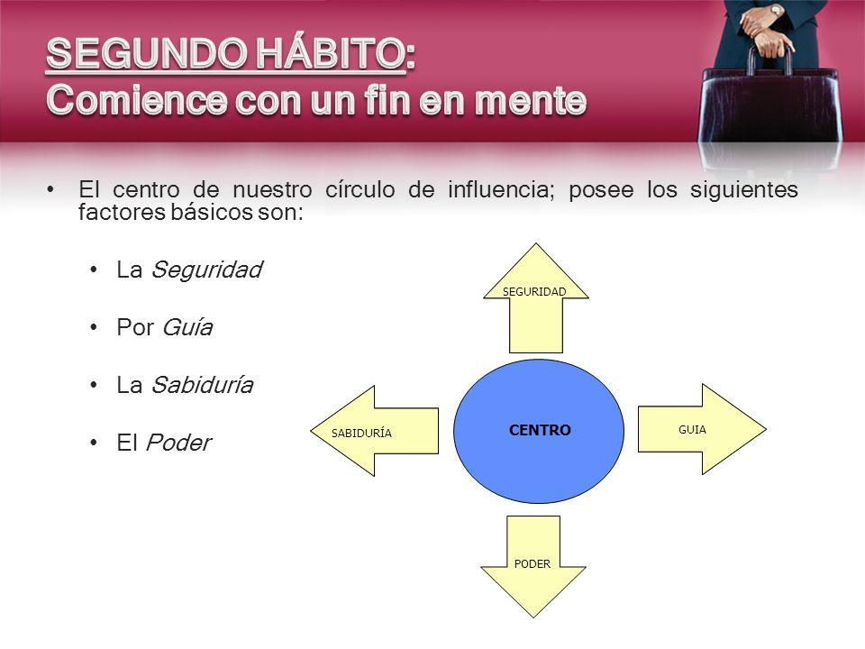 El centro de nuestro círculo de influencia; posee los siguientes factores básicos son: La Seguridad Por Guía La Sabiduría El Poder CENTRO SABIDURIA GU