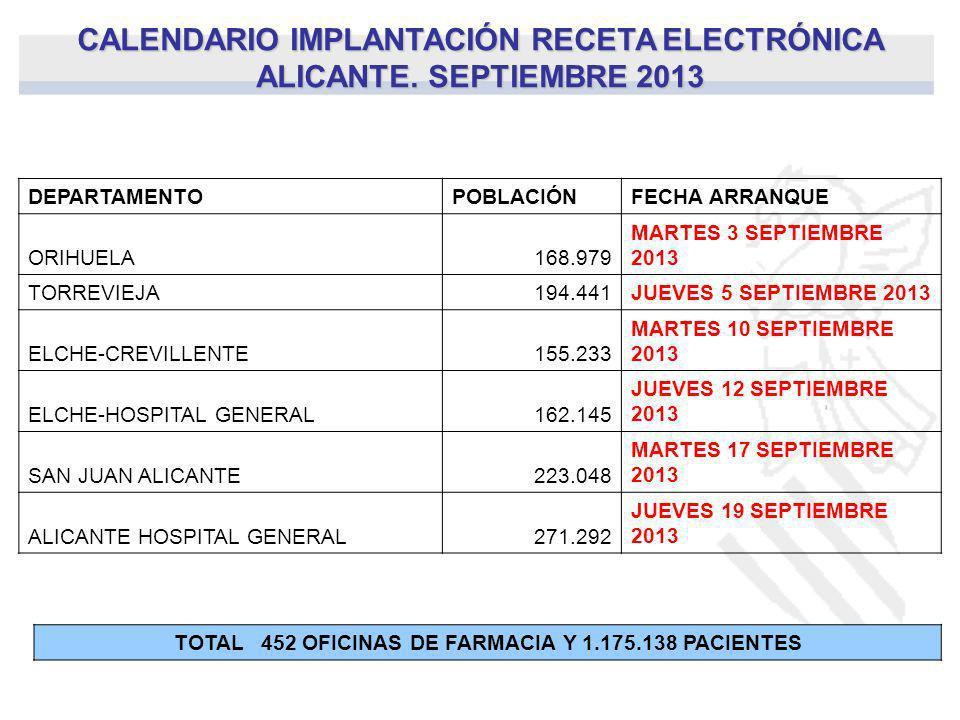 CALENDARIO IMPLANTACIÓN RECETA ELECTRÓNICA ALICANTE. SEPTIEMBRE 2013 DEPARTAMENTOPOBLACIÓNFECHA ARRANQUE ORIHUELA168.979 MARTES 3 SEPTIEMBRE 2013 TORR